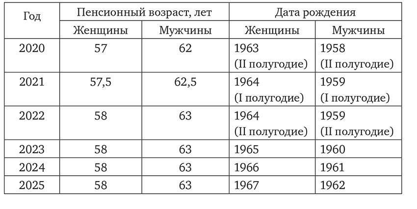 Работники предпенсионного возраста 2021 кто относится к гражданам предпенсионного возраста в 2021